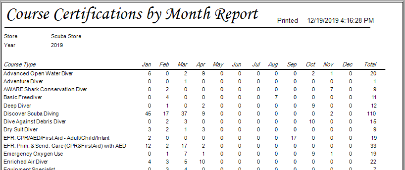 Certs by Month